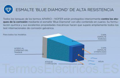 Tanque-Esmalte-Blue-diamond